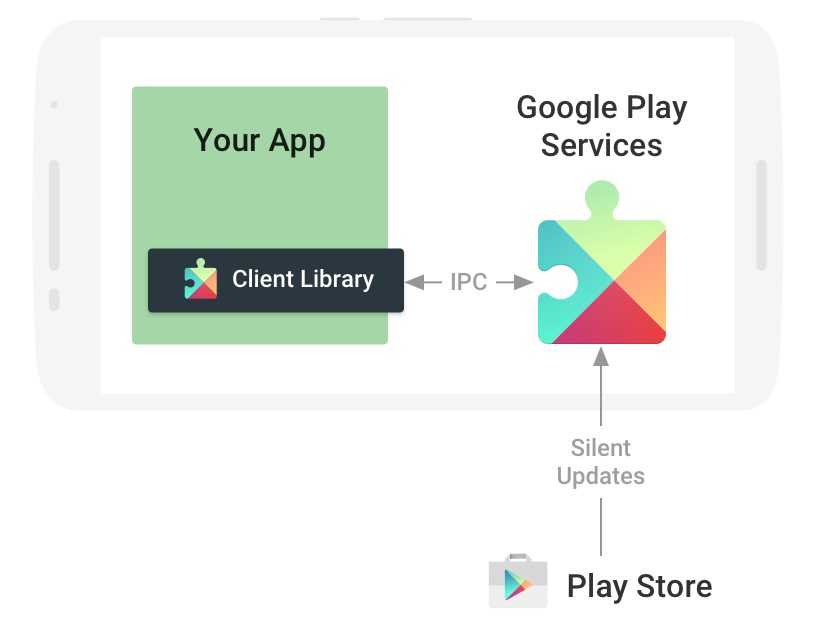 Google Services Framework Apk v10-6475670 {2020 Latest} 3